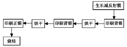 图7.6常见印刷流程图